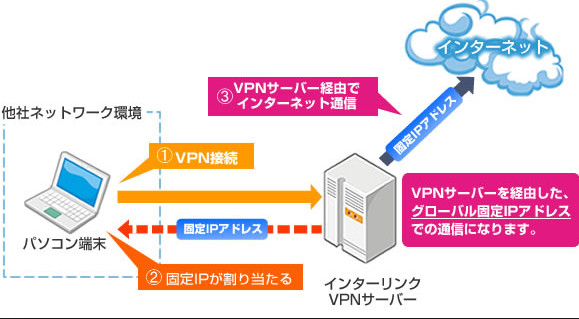 VPN-接続図 インターリンク
