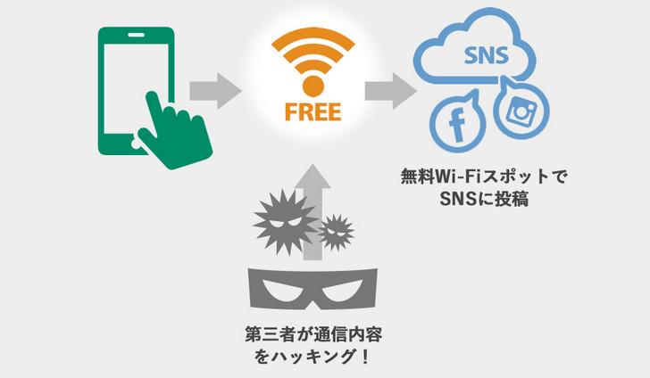 無料Wi-Fiの危険性