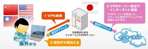 VPNのアクセス図 InterLink