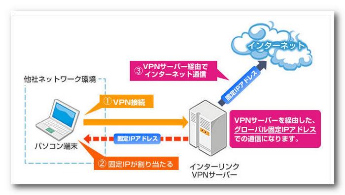VPNのアクセス図