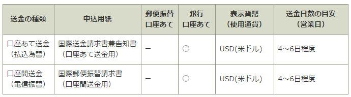 ゆうちょ 海外送金 アメリカ口座送金 詳細