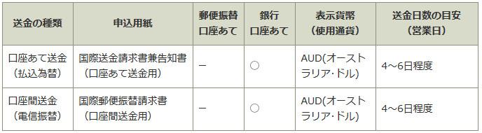 ゆうちょ銀行 海外送金 オーストラリア 口座送金詳細