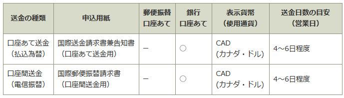 ゆうちょ銀行 海外送金 カナダ 口座送金詳細