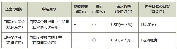 ゆうちょ銀行 海外送金 中国 口座送金詳細