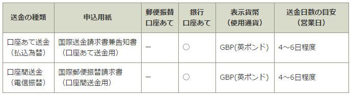 ゆうちょ銀行 海外送金イギリス 口座送金詳細