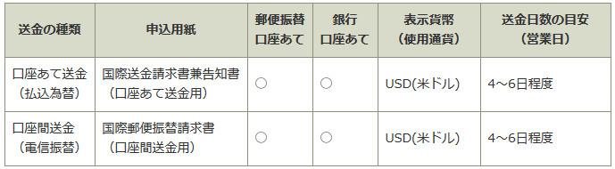 ゆうちょ銀行 海外送金 韓国 口座送金詳細