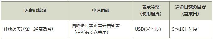 ゆうちょ銀行 海外送金 韓国 住所あて送金詳細