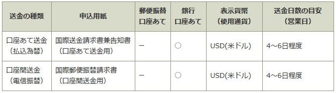 ゆうちょ銀行 海外送金 タイ 口座送金詳細