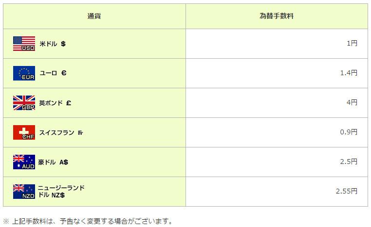 三井住友銀行 取扱通貨および為替手数料一覧